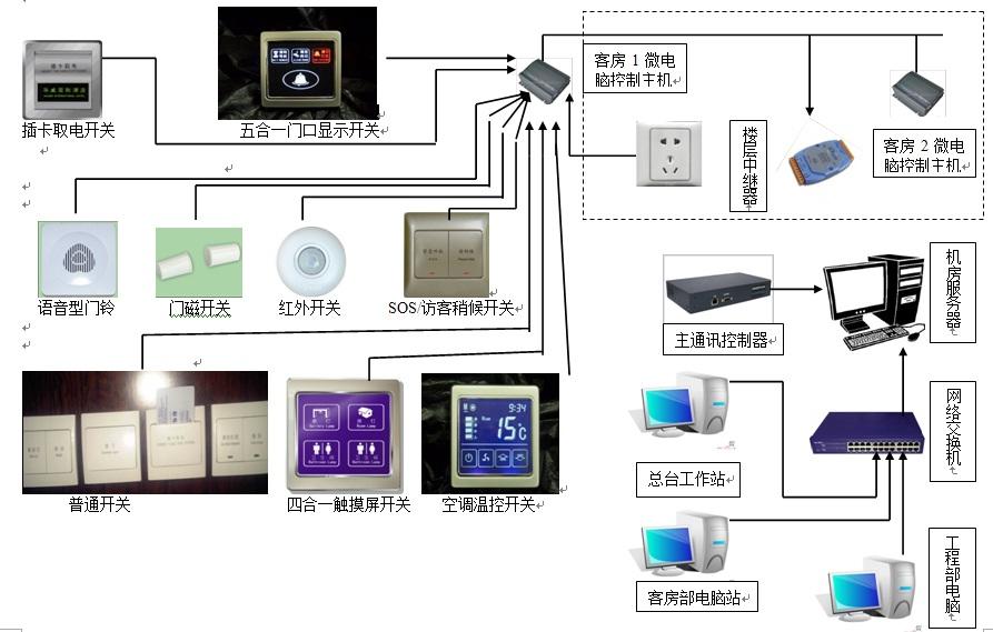 酒店智能客房控制系统网络拓扑图